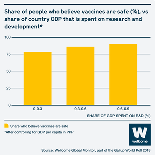 Graphic showing share of people who believe vaccines are safe (%) vs share of country GDP spent on research and development in Africa