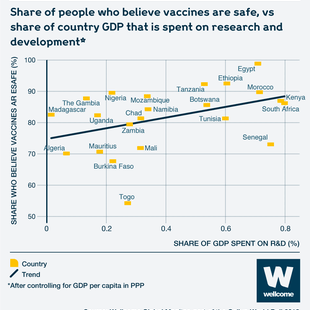 Graphic showing share of people who believe vaccines are safe vs country GDP that is spent on research and development in Africa