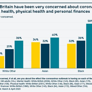 Graph showing % by ethnicity who said they were very concerned about the effects of coronavirus on their mental health,  physical health and personal finances.