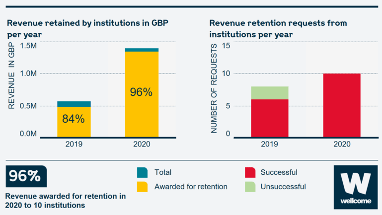 Two charts showing the revenue retained by instituions in GDP per year, and revenue retention requests from institutions per year