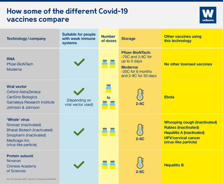 Table showing how some of the different Covid-19 vaccines compare.