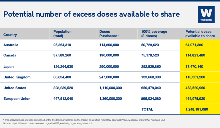 Table showing the number of excess Covid-19 doses available to share.