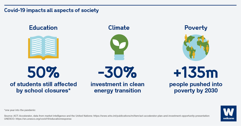 Chart showing Covid-19 effects on education, climate and poverty.