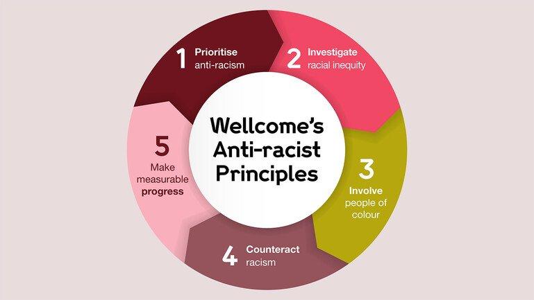 Wellcome's 5 anti-racism principles: Prioritise, Investigate, Involve, Counteract, Progress