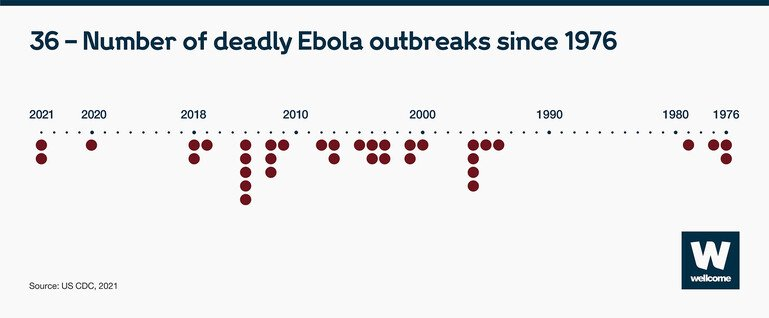 Infographic to show that there have been 36 deadly Ebola outbreaks since 1976