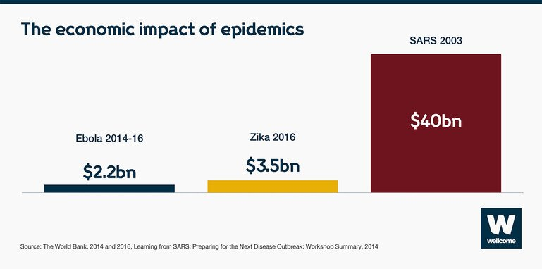 Chart to show the economic impact of epidemics