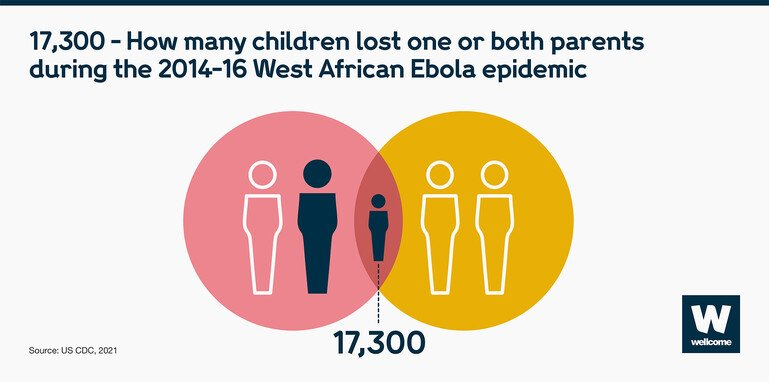 Infographic to show that 17,300 children lost one or both parents in the 2014-16 West African Ebola epidemic.