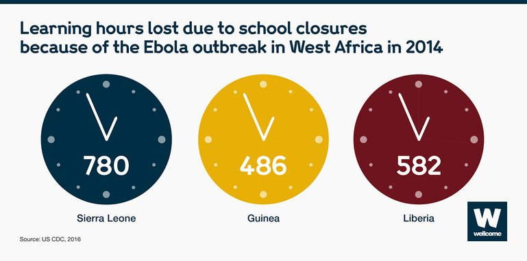 Three clocks to display the hours lost to education during the 2014 Ebola outbreak in West Africa