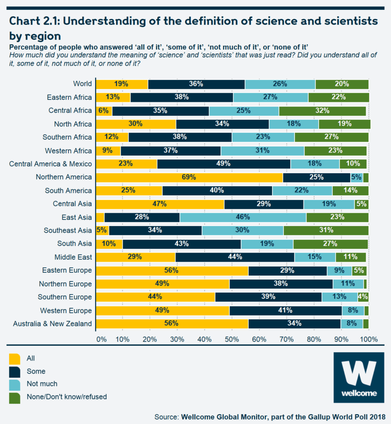 Chart 2.1 Understanding of the definition of science and scientists by region