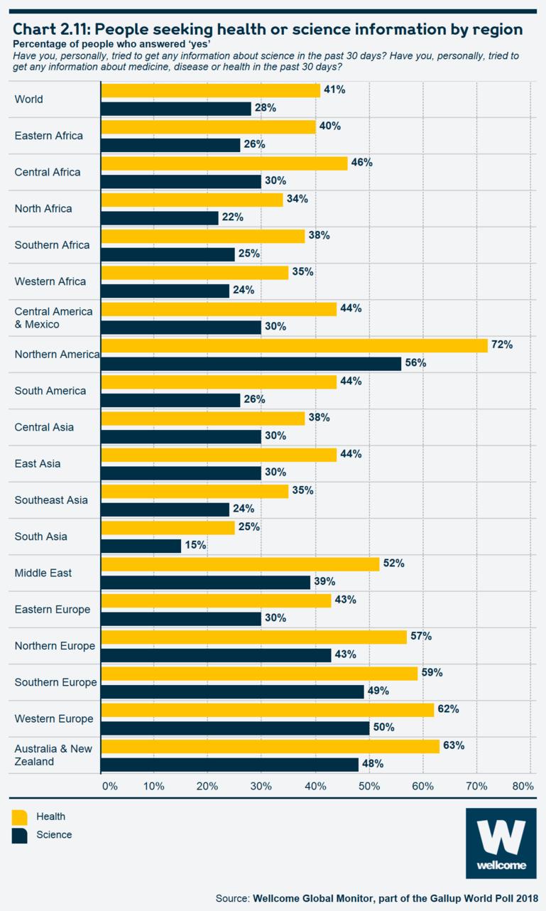 Chart 2.11: People seeking health or science information by region