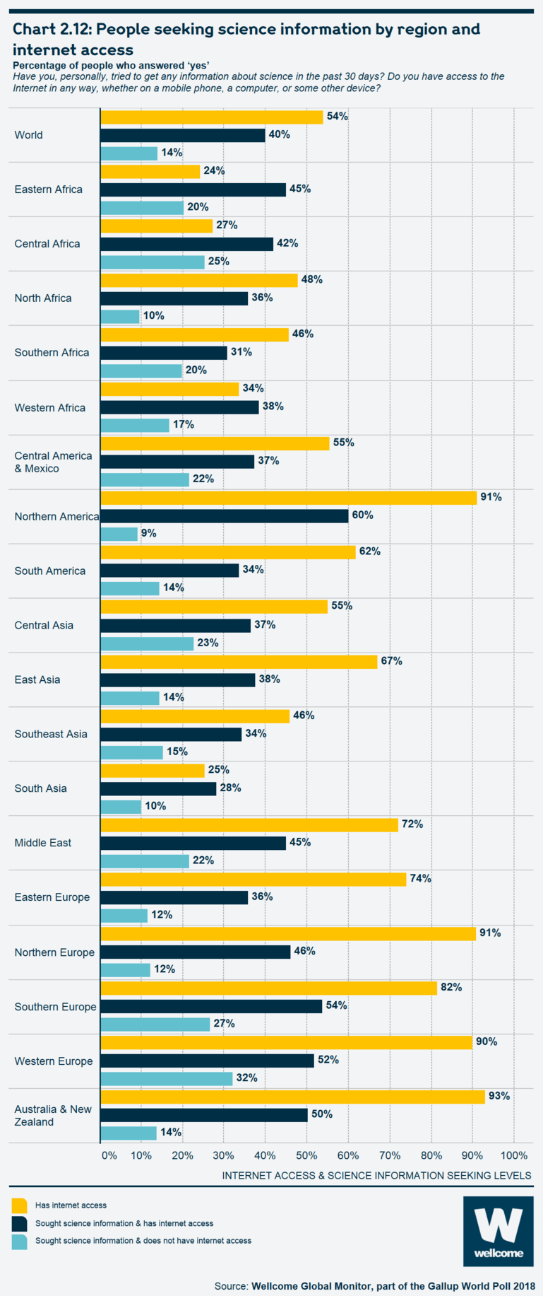 Chart 2.12: People seeking science information by region and internet access