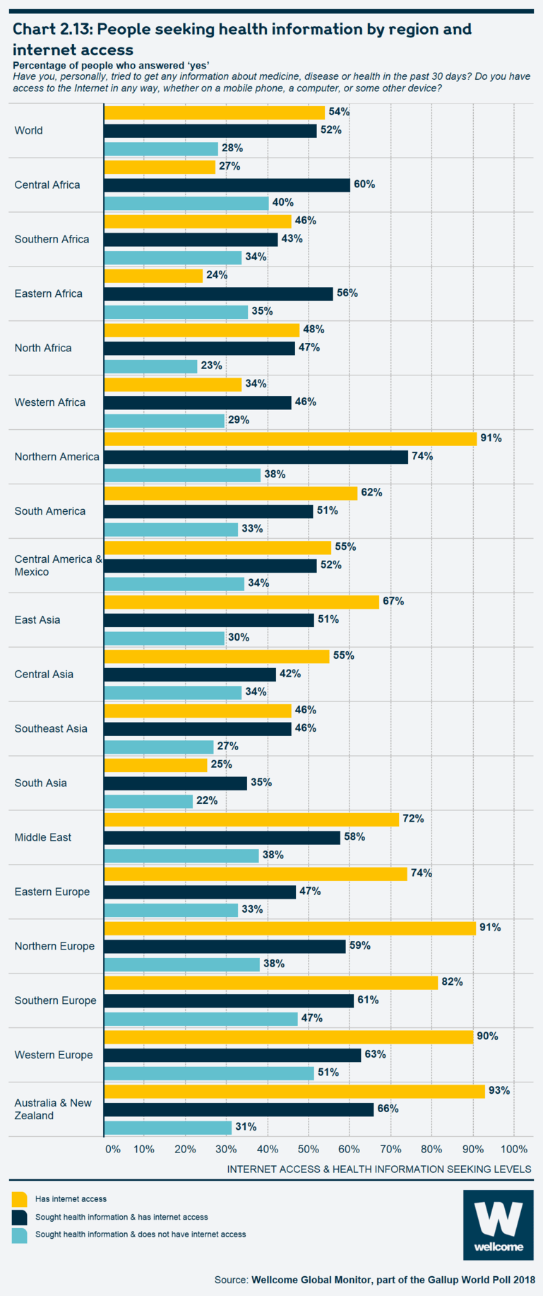 Chart 2.13: People seeking health information by region and internet access