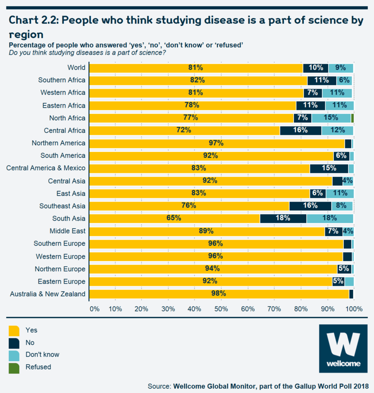 Chart 2.2: People who think studying disease is a part of science by region