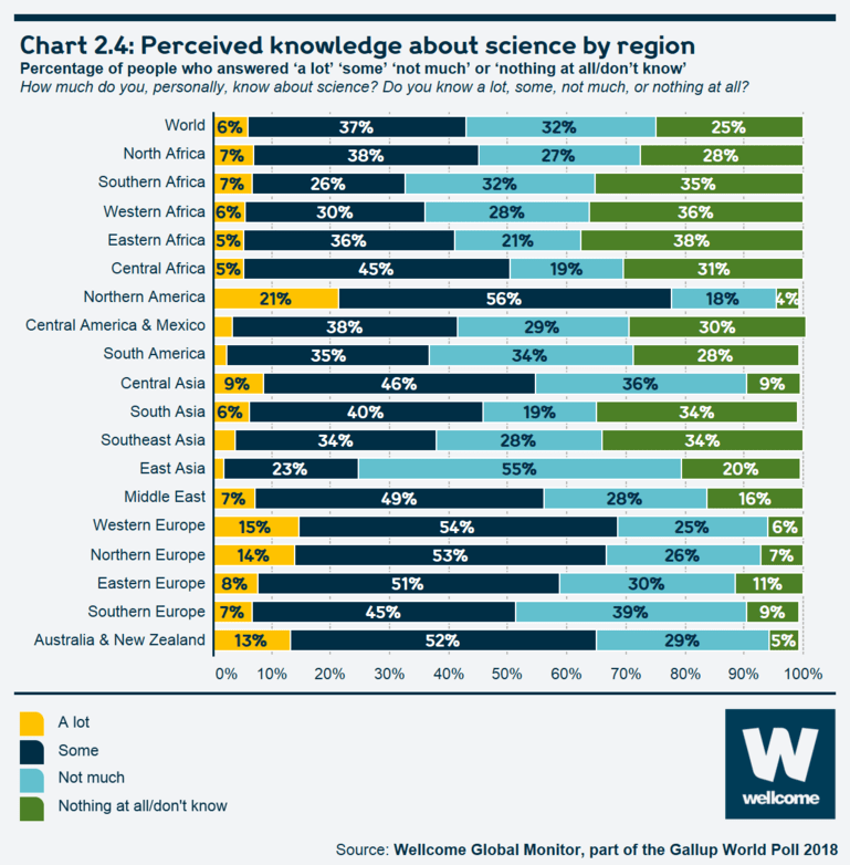 Chart 2.4: Perceived knowledge about science by region