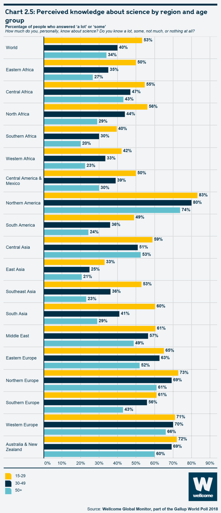 Chart 2.5: Perceived knowledge about science by region and age group