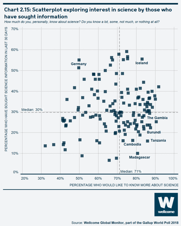 Chart 2.15 Scatterplot exploring interest in science by those who have sought information