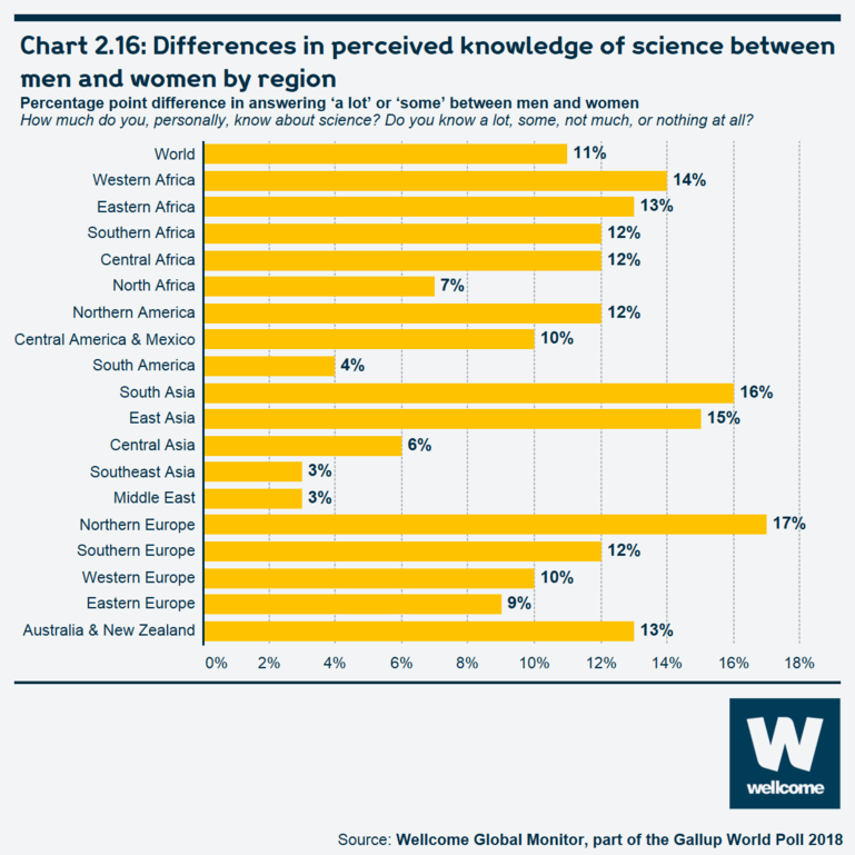 Chart 2.16 Differences in perceived knowledge of science between men and women by region