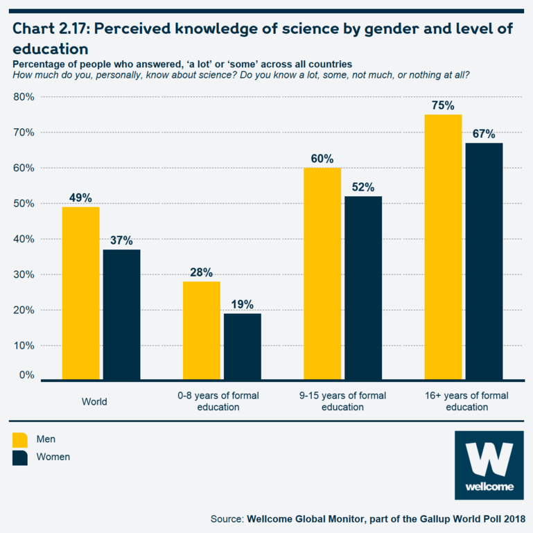 Chart 2.17 Perceived knowledge of science by gender and level of education
