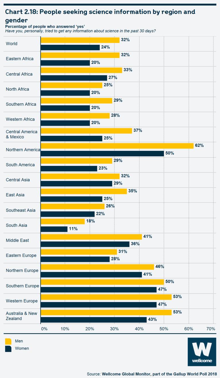 Chart 2.18 People seeking science information by region and gender