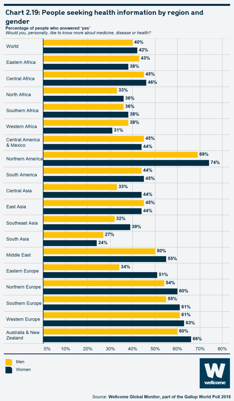 Chart 2.19 People seeking health information by region and gender