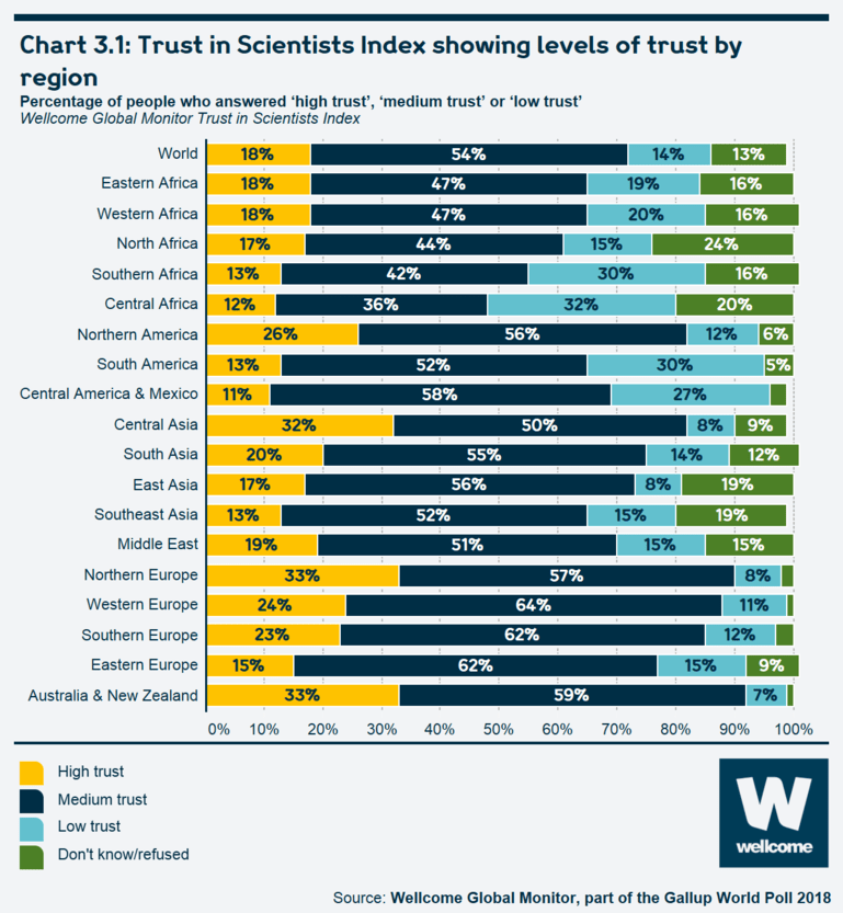 Chart 3.1 Trust in Scientists Index showing levels of trust by region