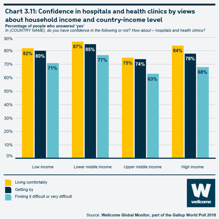 Chart 3.11 Confidence in hospitals and health clinics by views about household income and country-income level