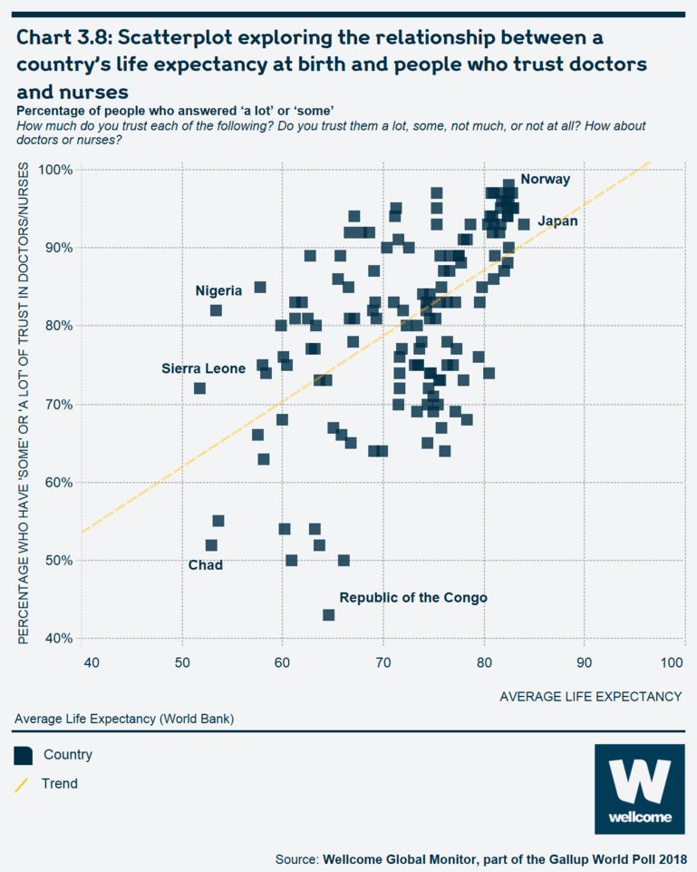 Chart 3.8 Scatterplot exploring the relationship between a country's life expectancy at birth and people who trust doctors and nurses