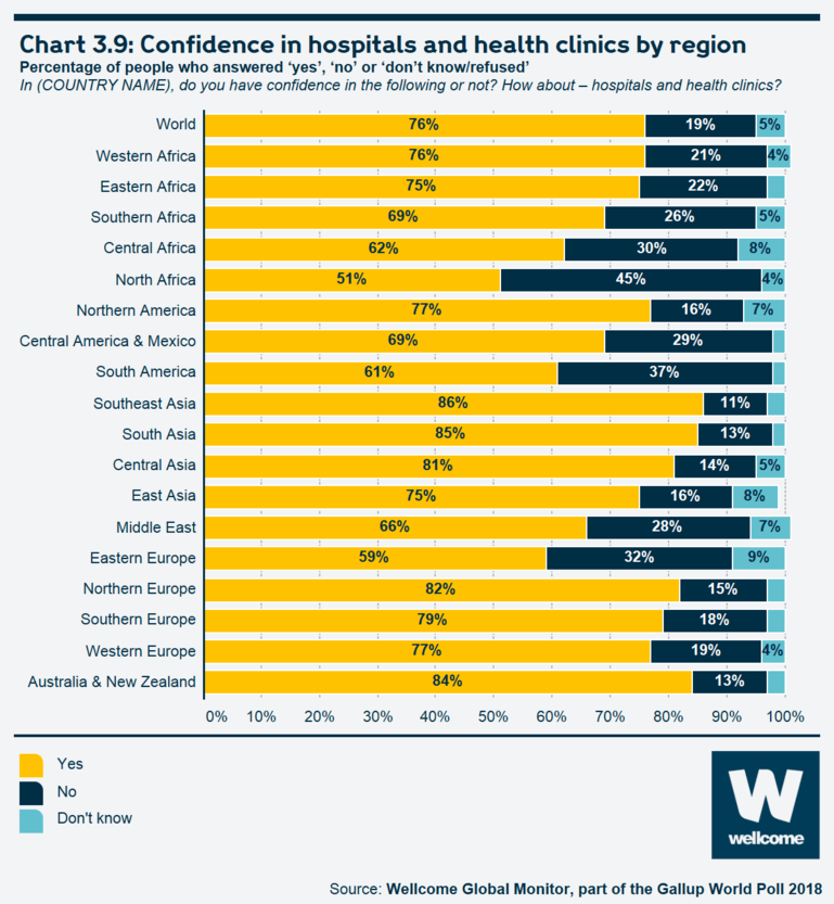Chart 3.9 Confidence in hospitals and health clinics by region