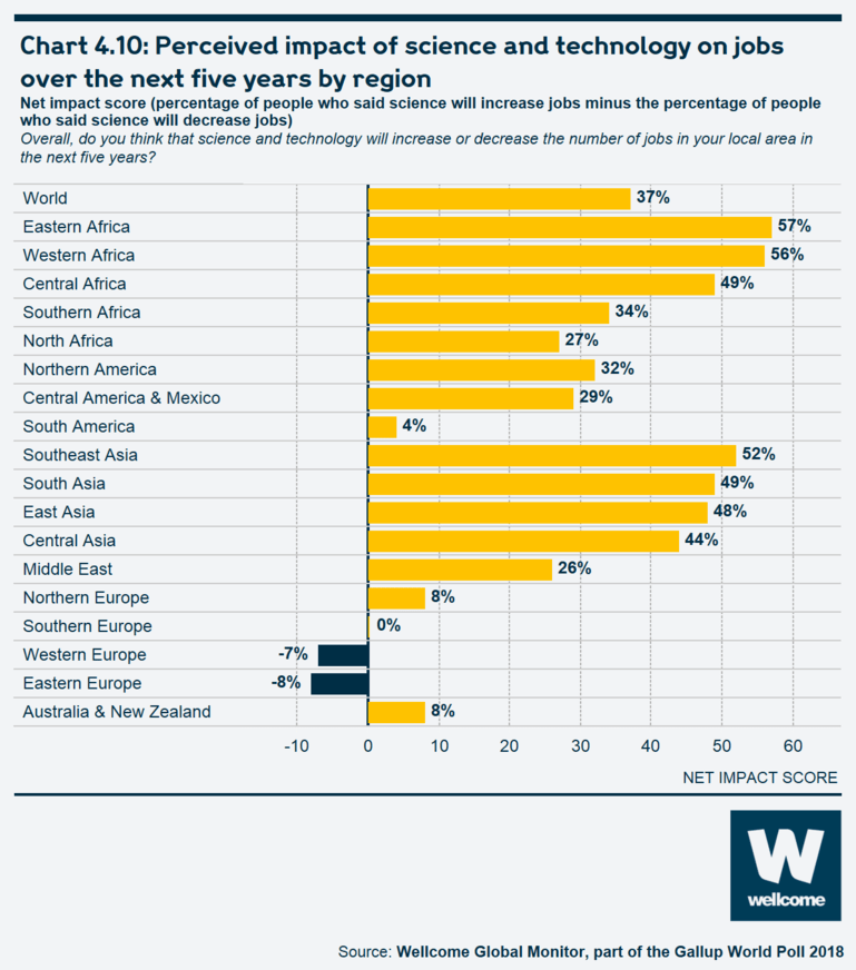 Chart 4.10 Perceived impact of science and technology on jobs over the next five years by region