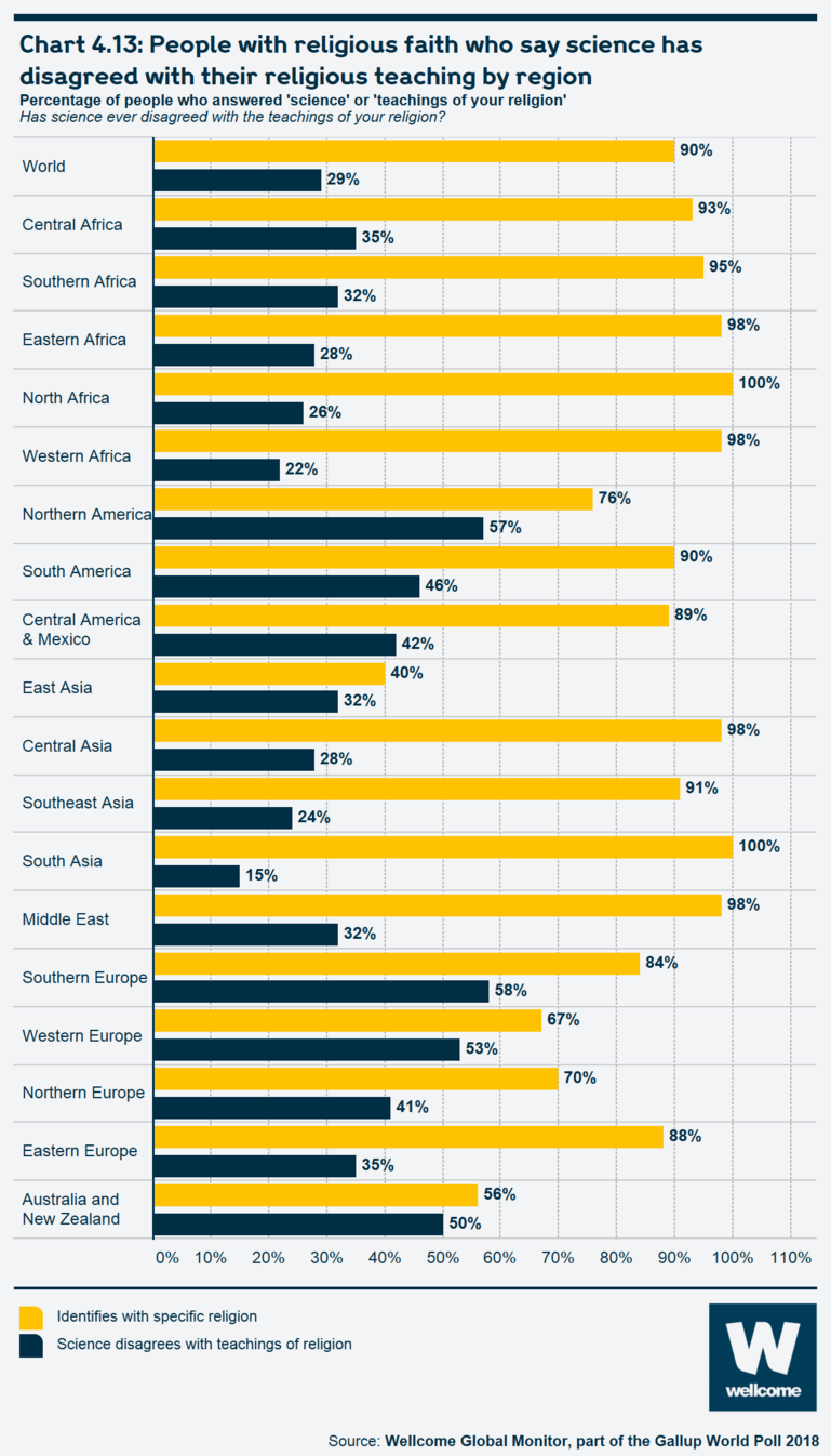 Chart 4.13 People with religious faith who say science has disagreed with their religious teaching by region