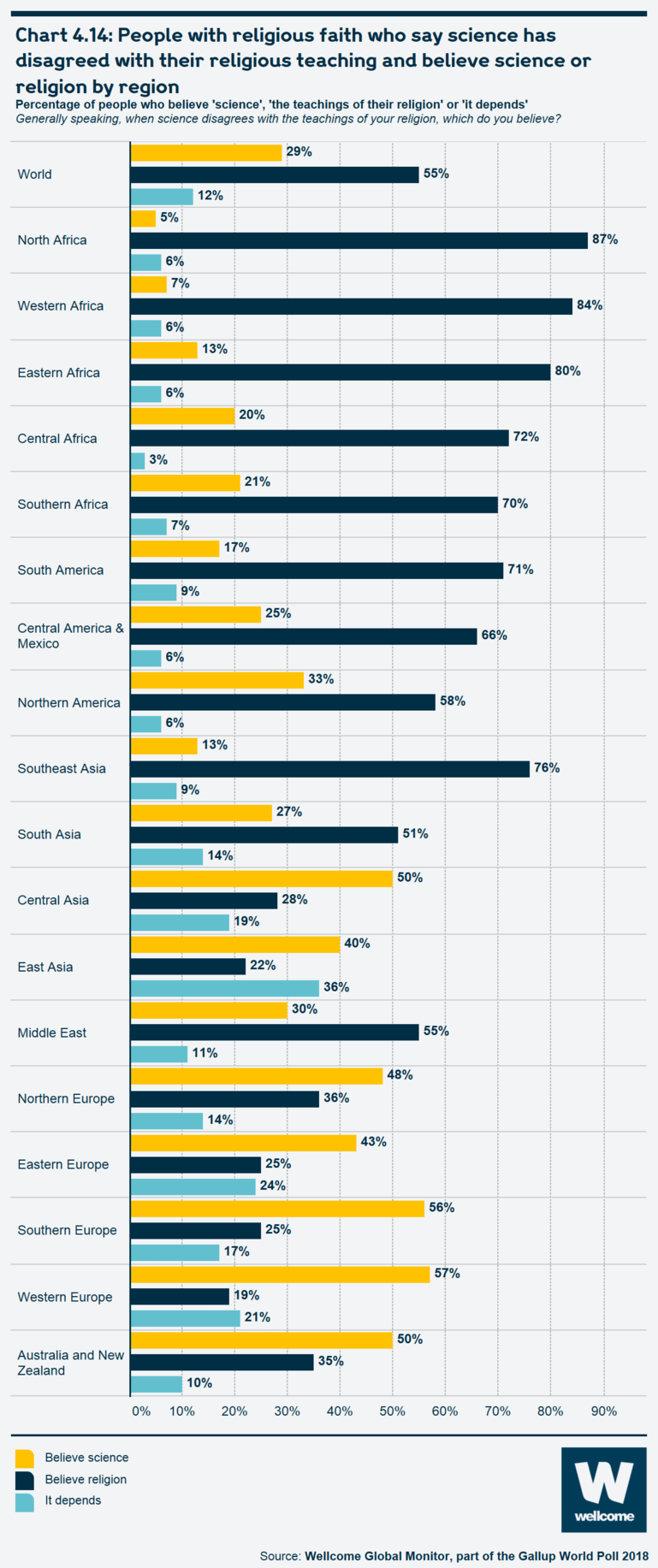 Chart 4.14 People with religious faith who say science has disagreed with their religious teaching and believe science or religion by region