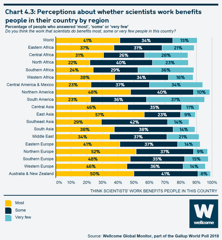 Chart 4.3 Perceptions about whether scientists' work benefits people in their country by region