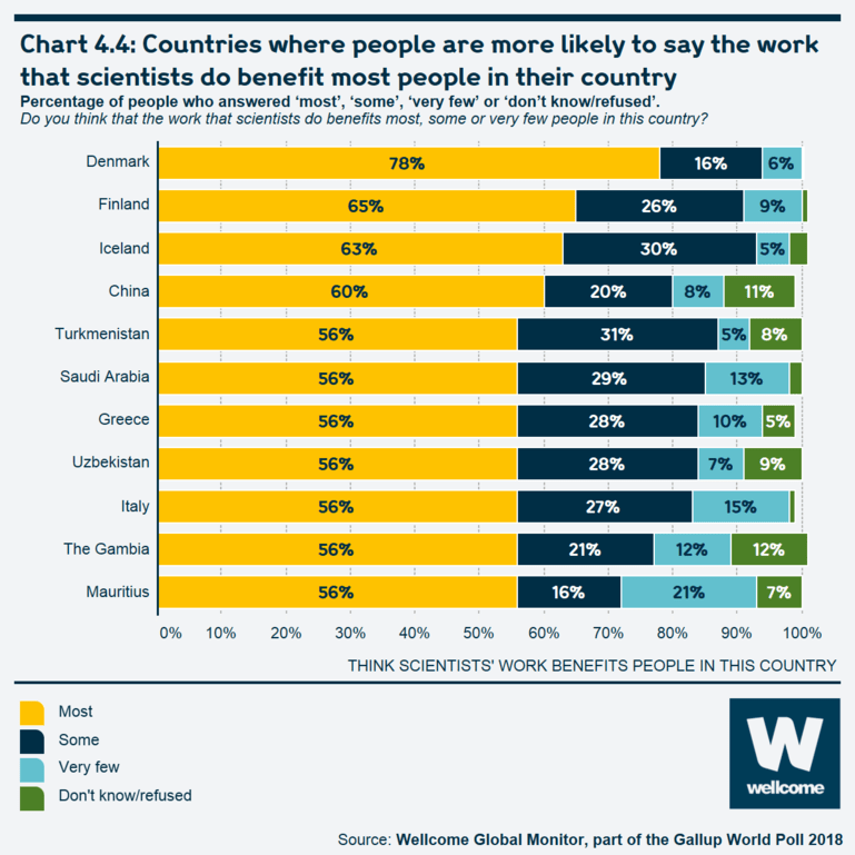 Chart 4.4 Countries where people are more likely to say the work that scientists do benefits most people in their country