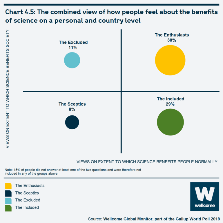 Chart 4.5 The combined view of how people feel about the benefits of science on a personal and country level