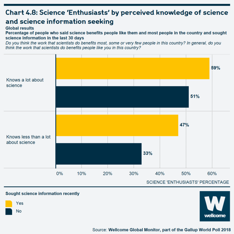 Chart 4.8 Science 'Enthusiasts' by perceived knowledge of science and science information seeking