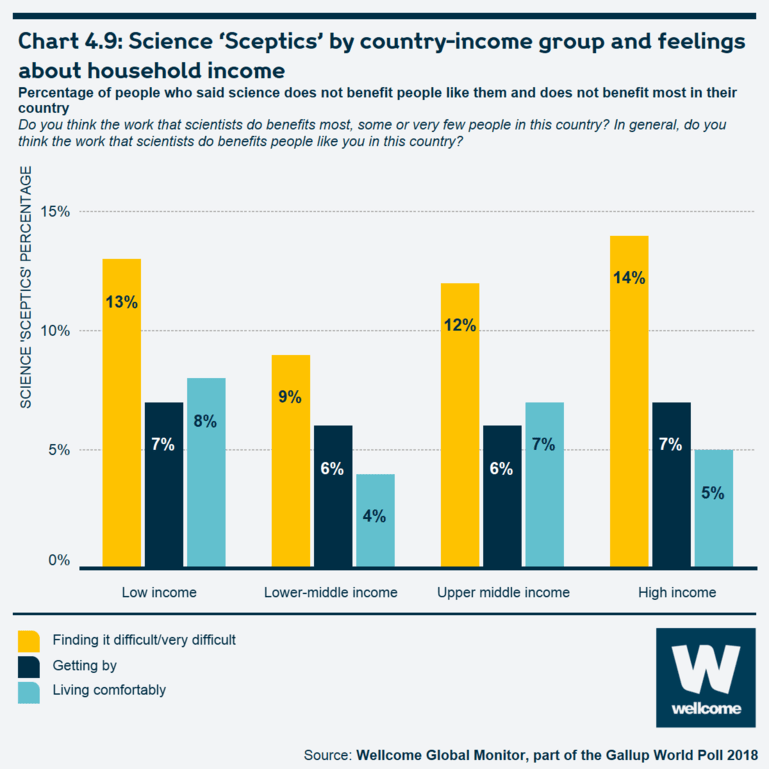 Chart 4.9 Science 'Sceptics' by country-income group and feelings about household income