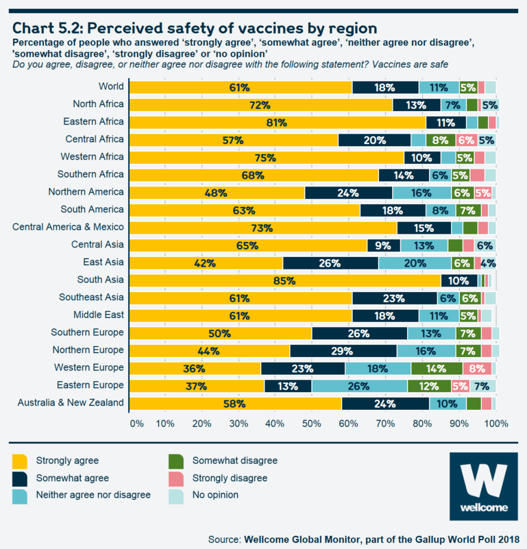 Chart 5.2 Perceived safety of vaccines by region
