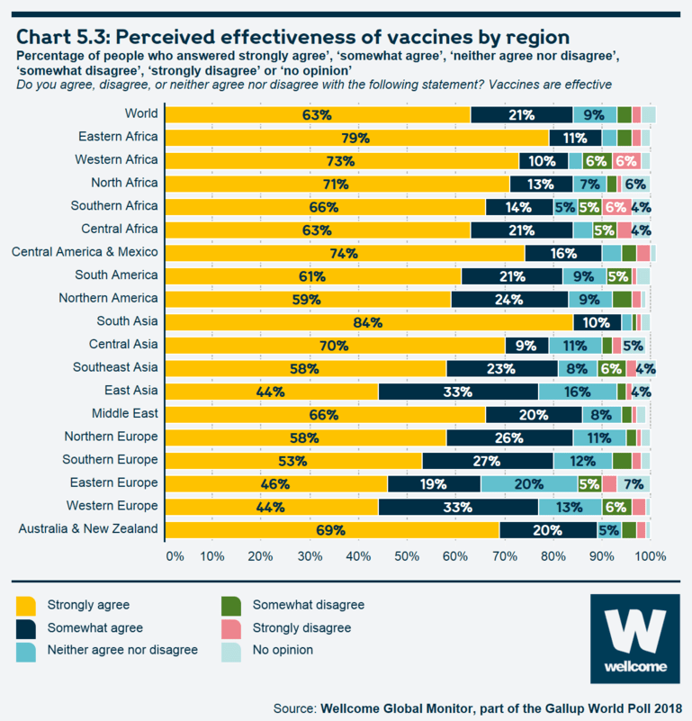 Chart 5.3 Perceived effectiveness of vaccines by region