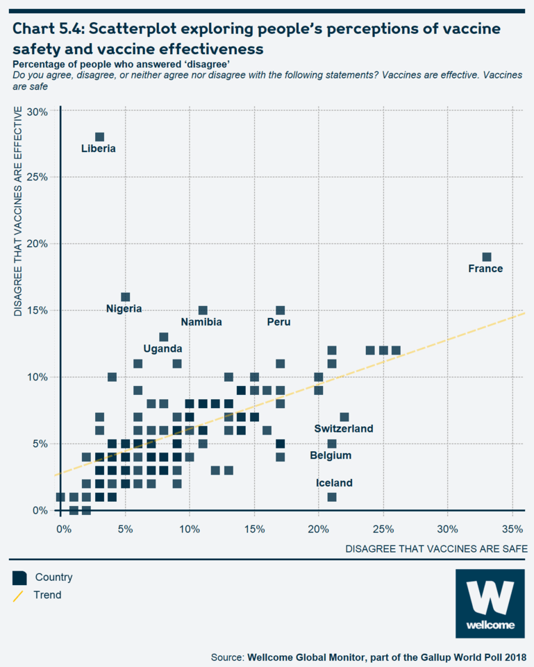 Chart 5.4 Scatterplot exploring people's perceptions of vaccine safety and vaccine effectiveness
