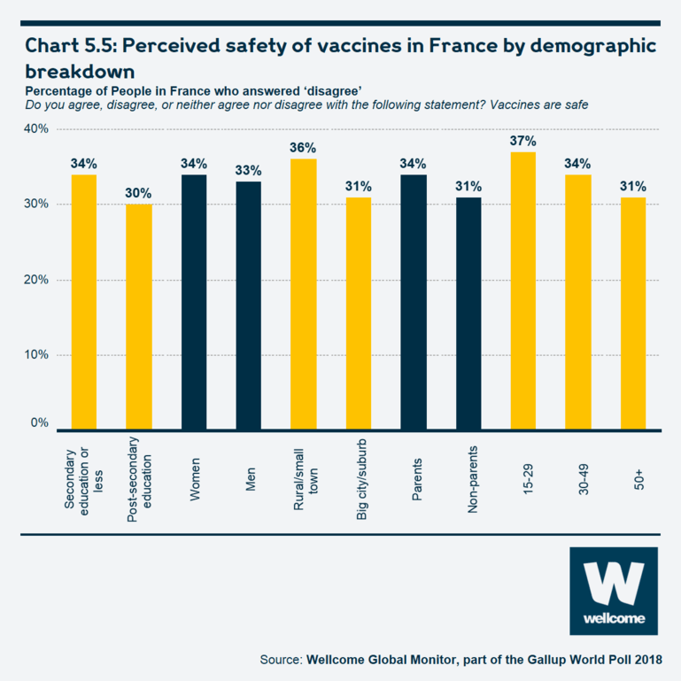 Chart 5.5 Perceived safety of vaccines in France by demographic breakdown