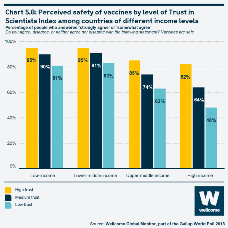 Chart 5.8 Perceived safety of vaccines by level of Trust in Scientists Index among countries of different income levels