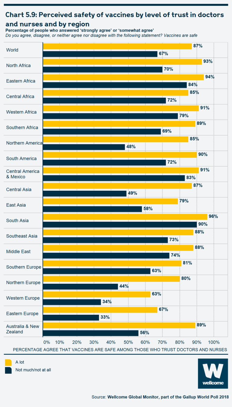 Chart 5.9 Perceived safety of vaccines by level of trust in doctors and nurses and by region