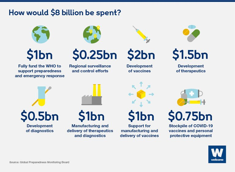 Pictogram showing how the $8 billion would be spent