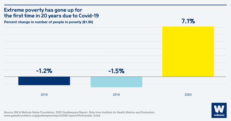 Chart showing percent change in number of people below the poverty line of $1.90 for the last three years..