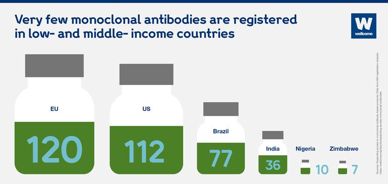 Graphic showing the number of monoclonal antibodies registered in a few selected countries.