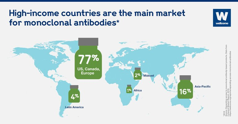 Map showing the global market for monoclonal antibodies.