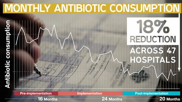 Graph showing an 18% reduction in monthly antibiotic consumption across 47 hospitals over a 5 year period