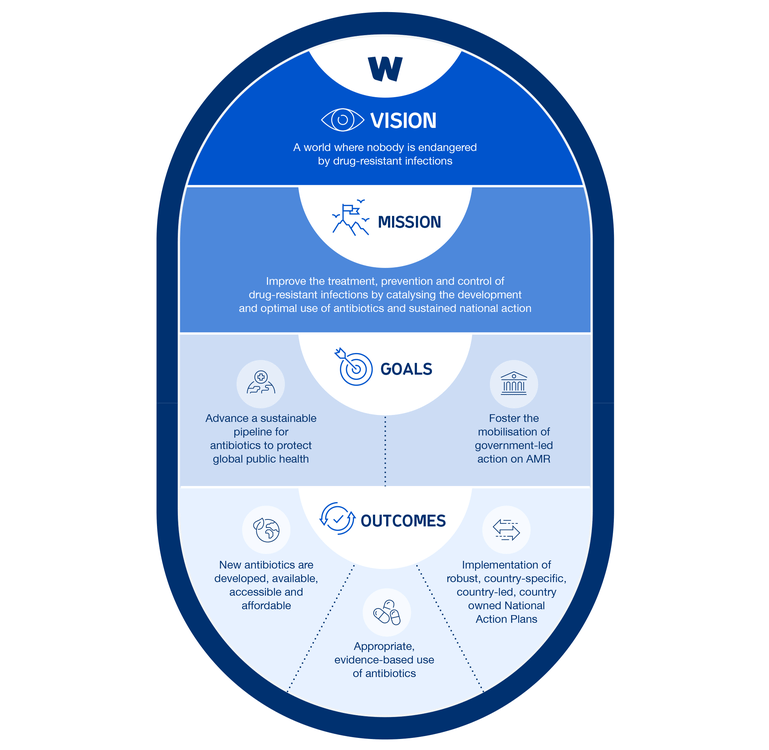 A graphic showing Wellcome's vision, mission, goals and outcomes on drug-resistant infections.