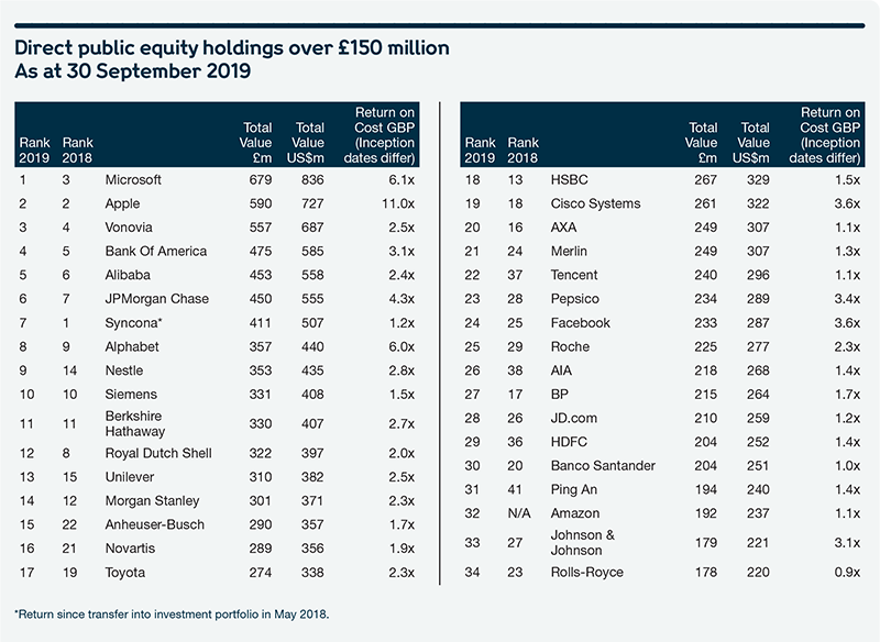 Table showing Wellcome's direct public equity holdings at 30 September 2019.